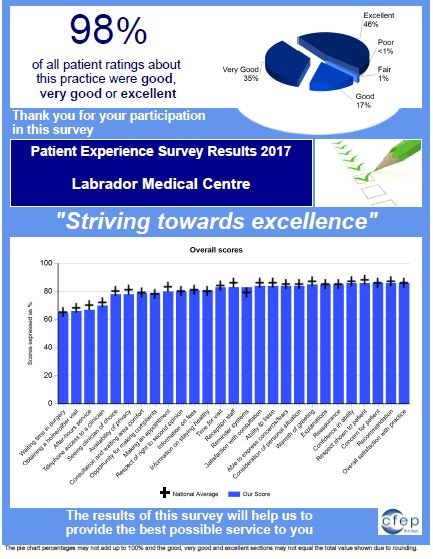 Thank you to our patients who participated in our recent feedback survey